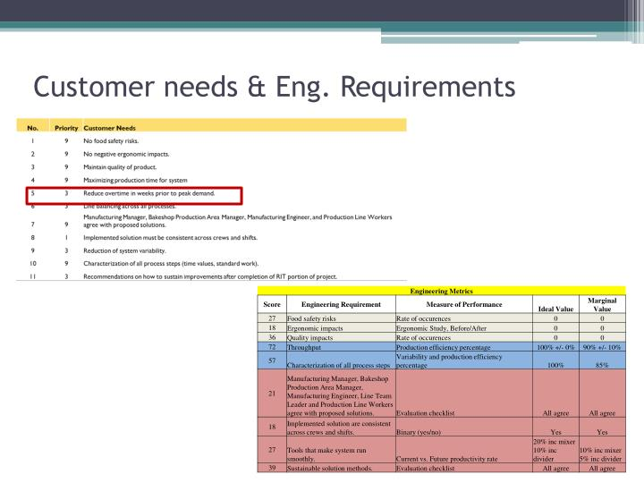 Customer needs & Eng. Requirements