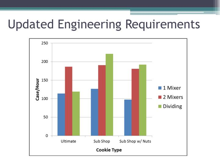 Updated Engineering Requirements