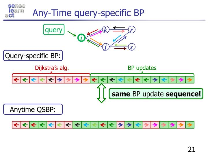 Any-Time query-specific BP