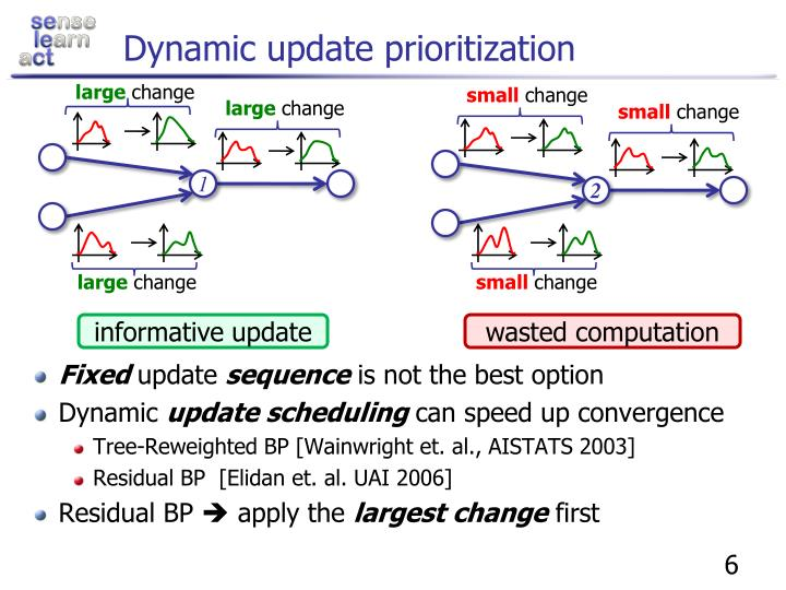 Dynamic update prioritization