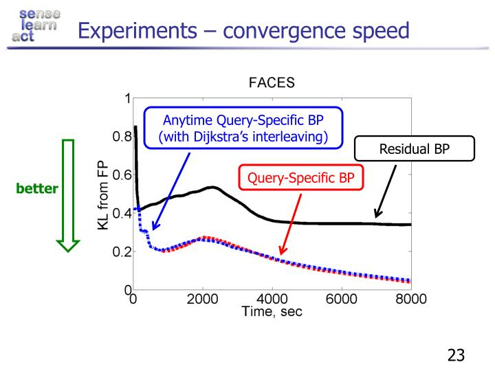 Experiments – convergence speed