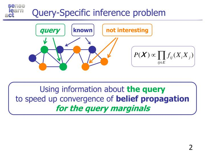 Query-Specific inference problem