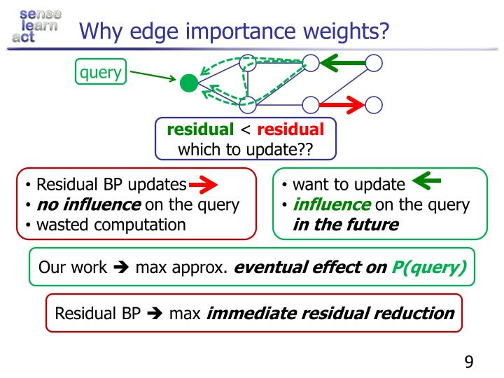 Why edge importance weights?