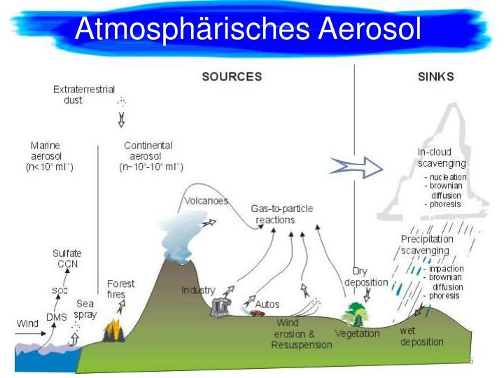 Atmosphärisches