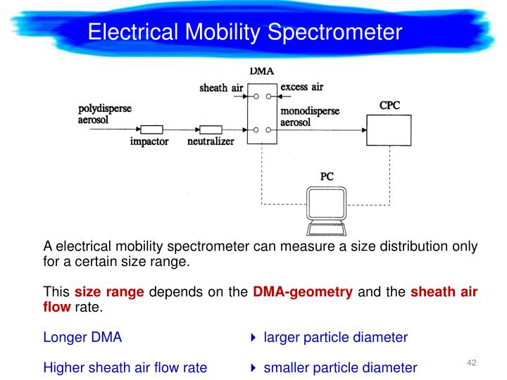 Electrical Mobility Spectrometer