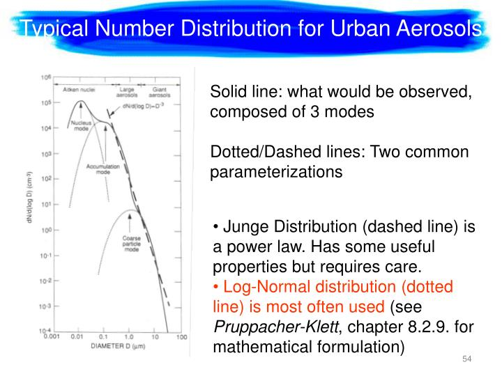 Typical Number Distribution for Urban Aerosols
