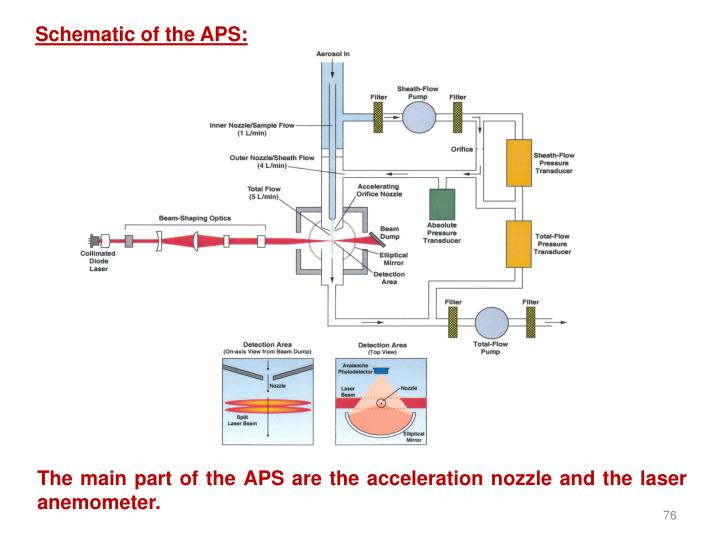Schematic of the APS: