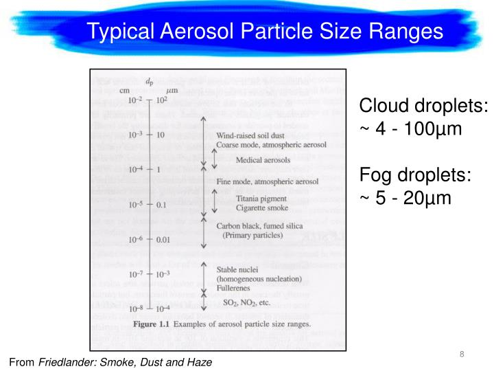 Typical Aerosol Particle Size Ranges