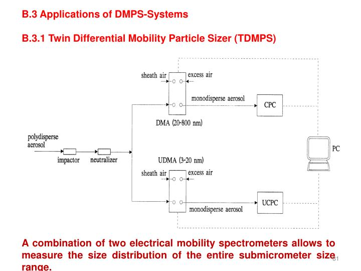B.3 Applications of DMPS-Systems