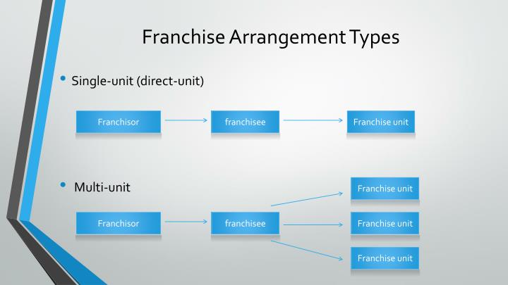 Franchise Arrangement Types