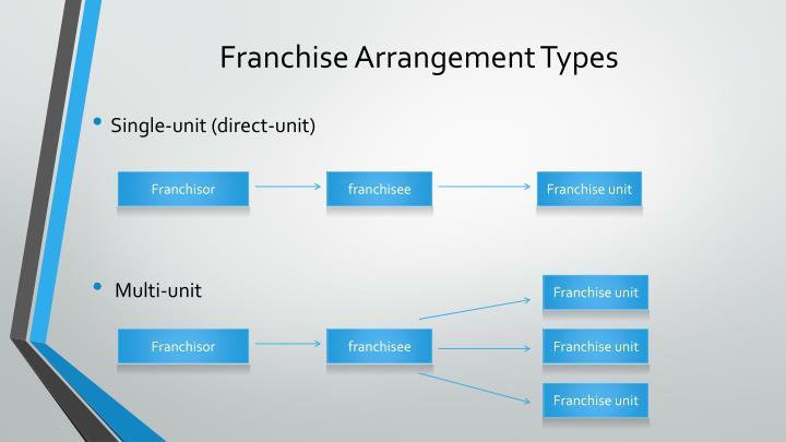Franchise Arrangement Types