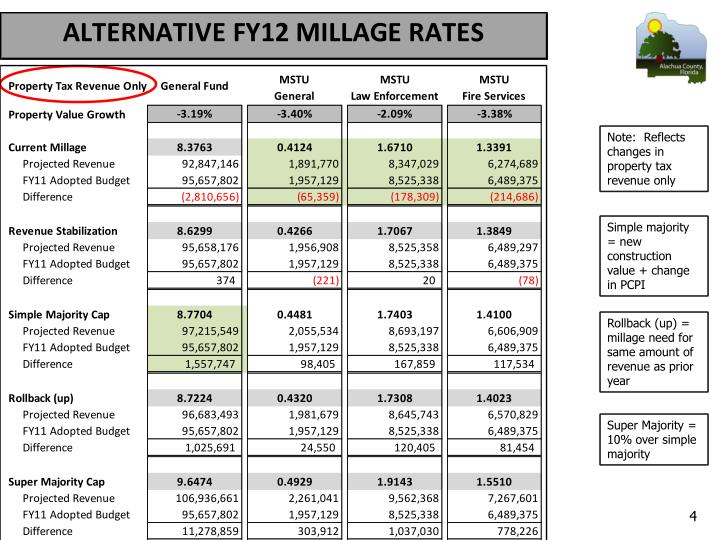 Note:  Reflects changes in property tax revenue only