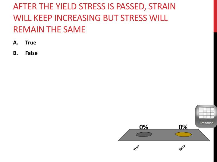 after the yield stress is passed, strain will keep increasing but stress will remain the same