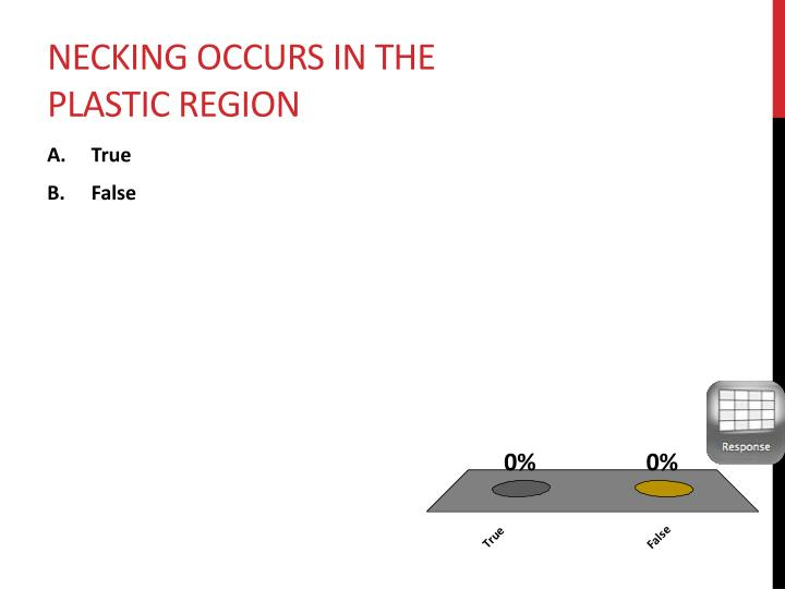 Necking occurs in the plastic region