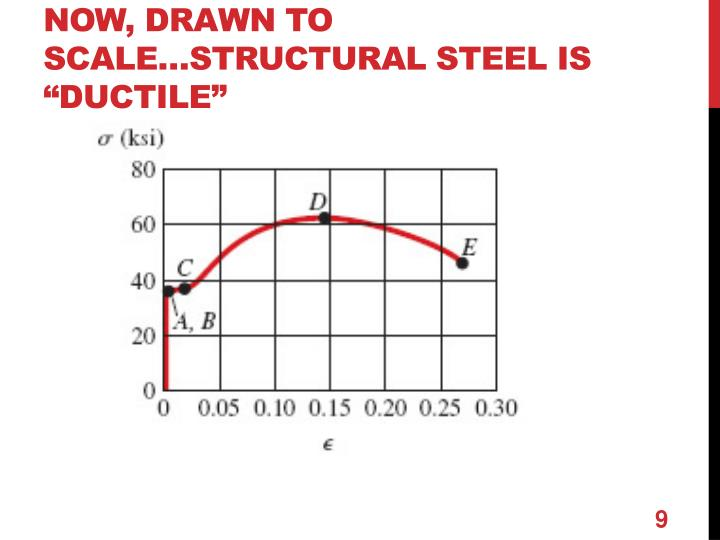 "Now, drawn to scale…Structural steel is ""ductile"""