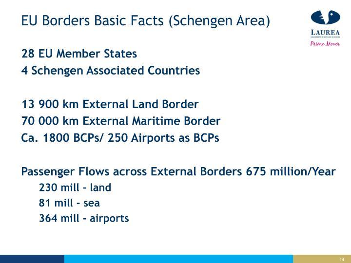 EU Borders Basic Facts (Schengen Area)
