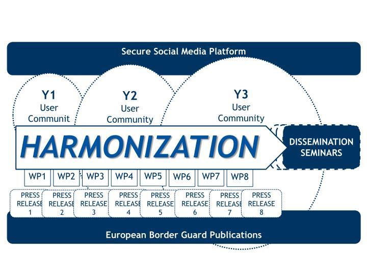 Secure Social Media Platform