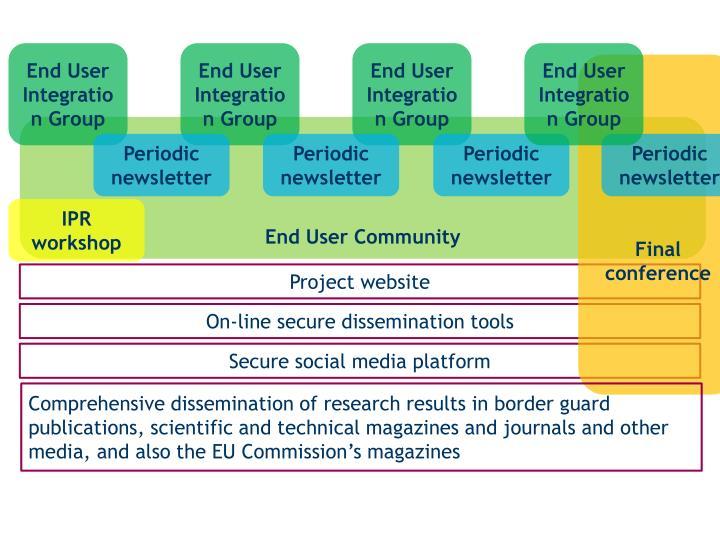 End User Integration Group