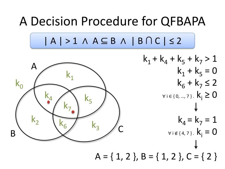 A Decision Procedure for QFBAPA