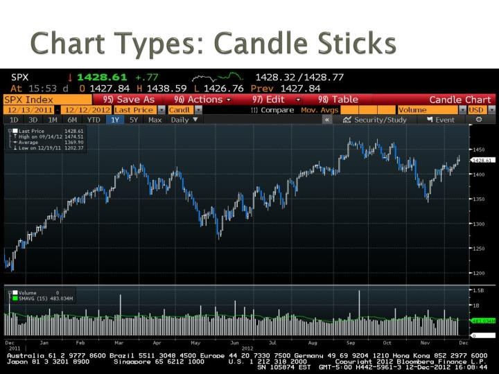 Chart Types: Candle Sticks