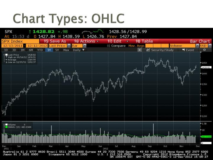Chart Types: OHLC