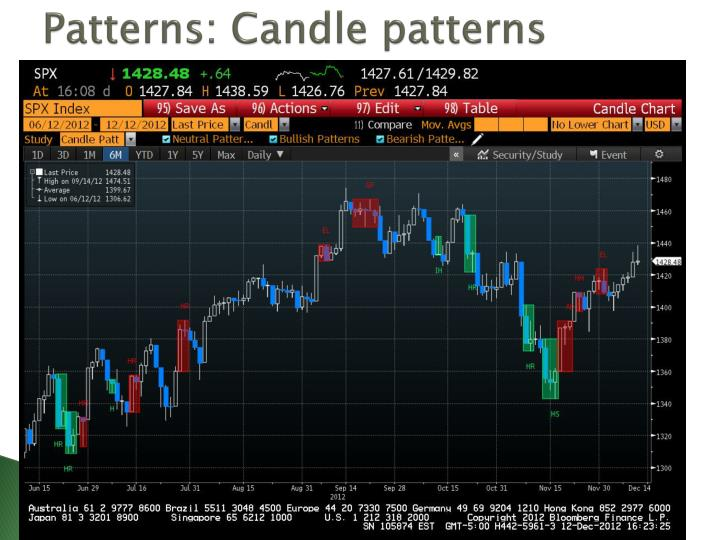 Patterns: Candle