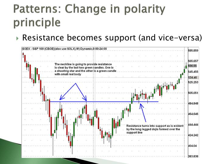 Patterns: Change in polarity principle