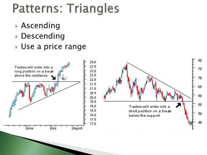 Patterns: Triangles