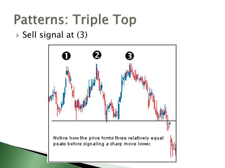 Patterns: Triple Top