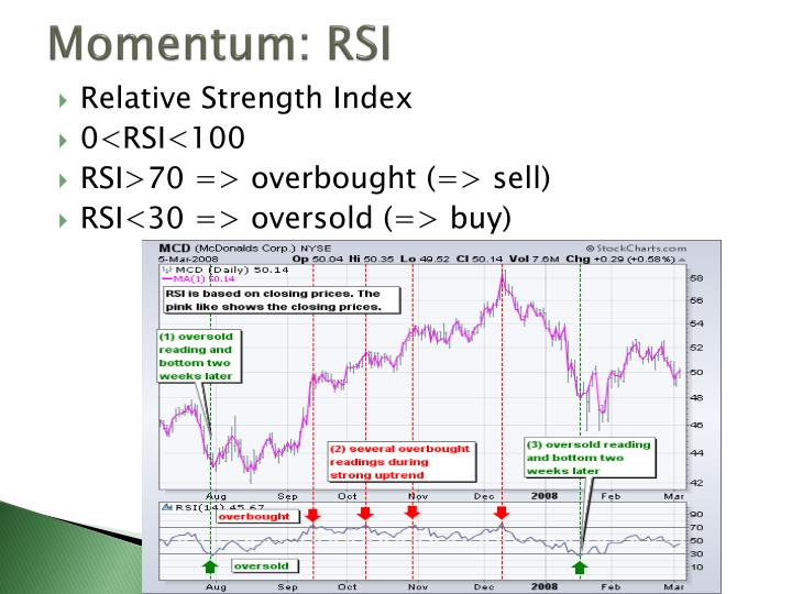 Momentum: RSI