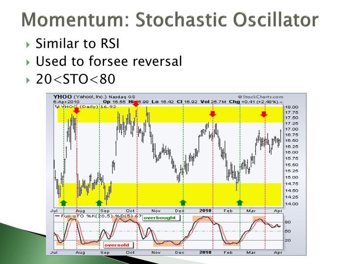 Momentum: Stochastic Oscillator