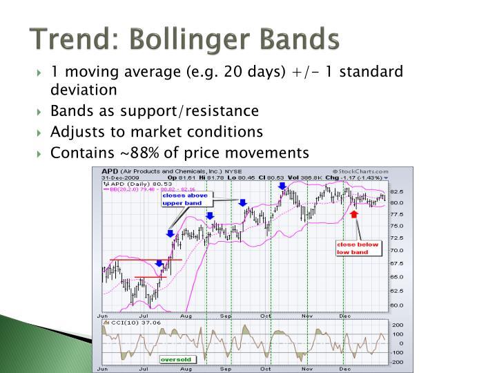 Trend: Bollinger Bands