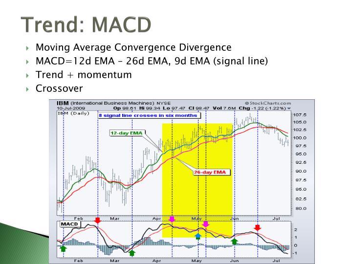 Trend: MACD