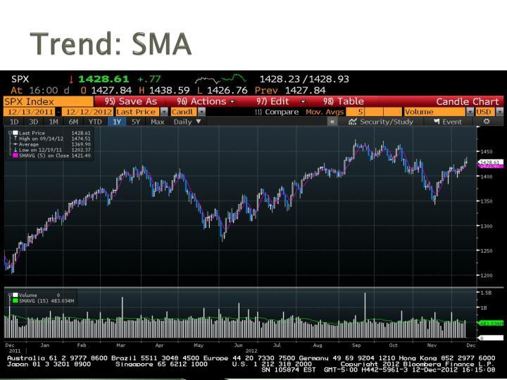 Trend: SMA