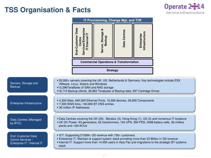 TSS Organisation & Facts