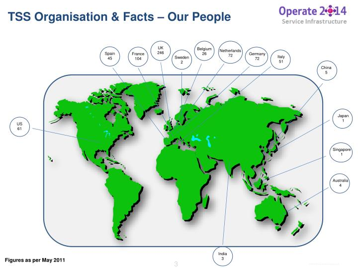 TSS Organisation & Facts – Our People