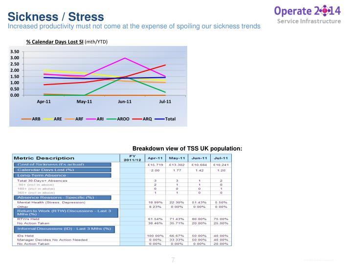 Sickness / Stress