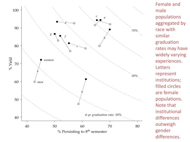 Female and male populations aggregated by race with similar graduation rates may have widely varying experiences. Letters represent institutions; filled circles are female populations. Note that institutional differences outweigh gender differences.