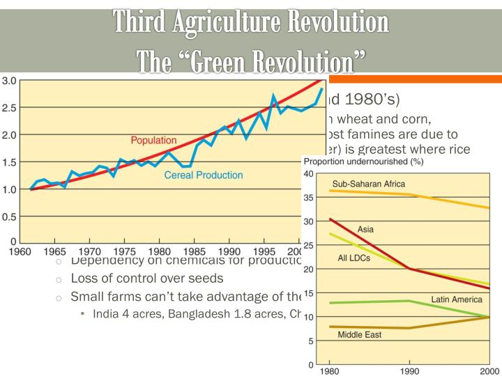 agricultural revolution frq Ap human geography agriculture (rubenstein)  how were humans surviving before the agricultural revolution  how many agricultural regions did whittlesey.