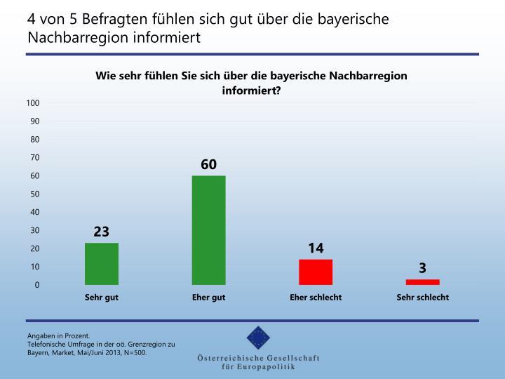 4 von 5 Befragten fühlen sich gut über die bayerische Nachbarregion informiert