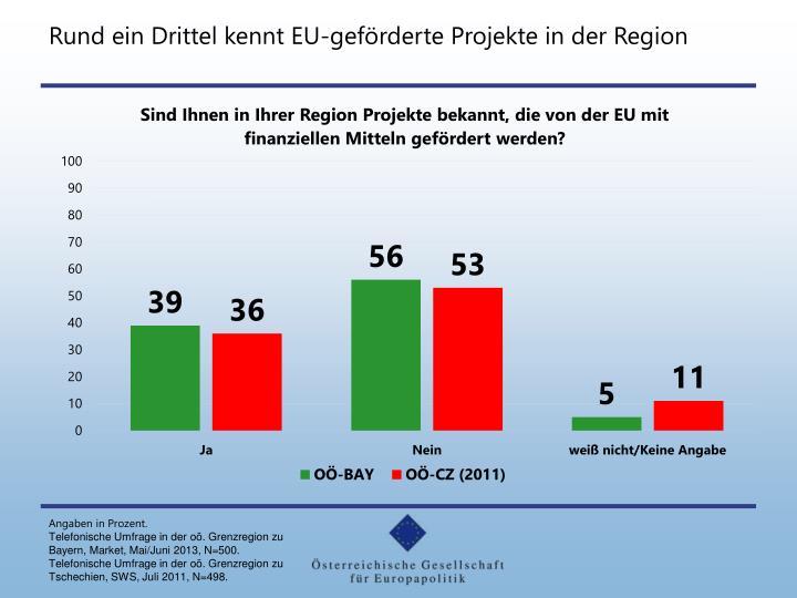Rund ein Drittel kennt EU-geförderte Projekte in der Region