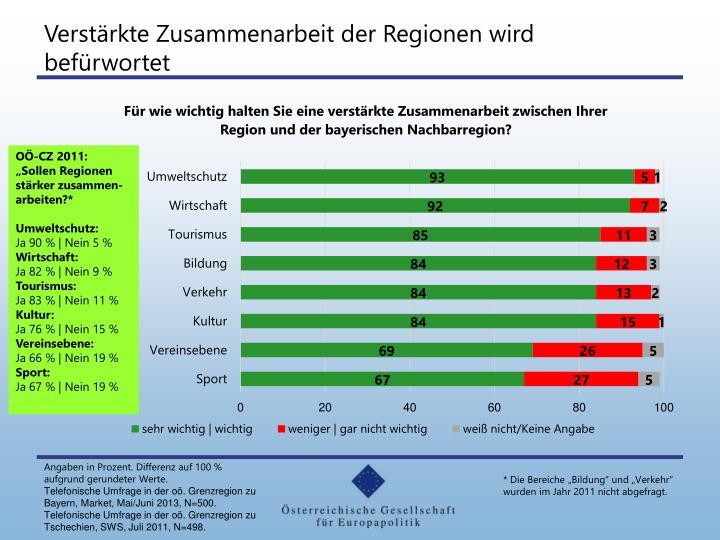 Verstärkte Zusammenarbeit der Regionen wird befürwortet