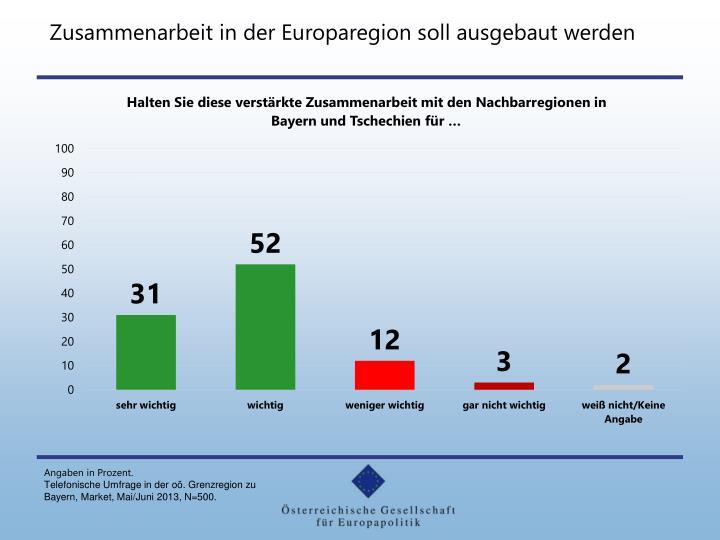 Zusammenarbeit in der Europaregion soll ausgebaut werden