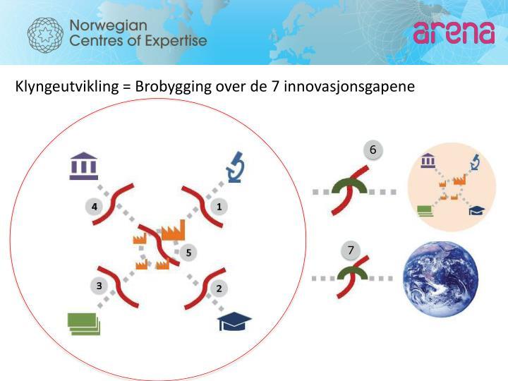Klyngeutvikling = Brobygging over de 7 innovasjonsgapene