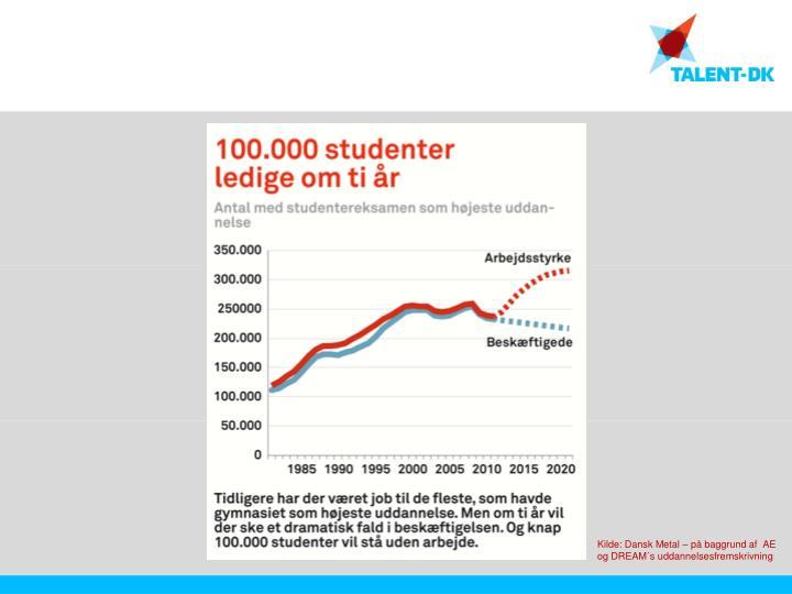Kilde: Dansk Metal – på baggrund af  AE og DREAM´s uddannelsesfremskrivning