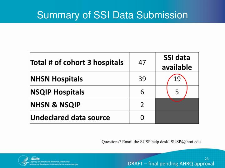 Summary of SSI Data Submission