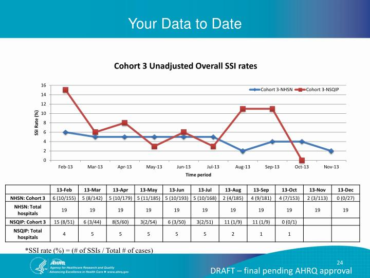 Your Data to Date