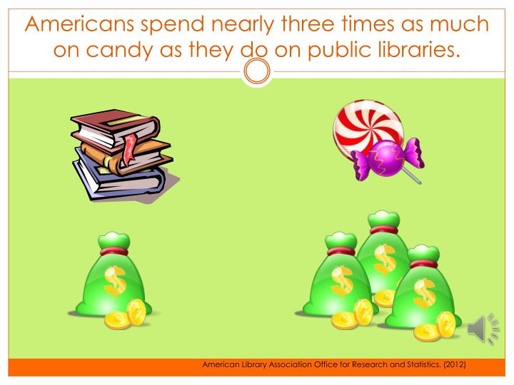 Americans spend nearly three times as much on candy as they do on public libraries.