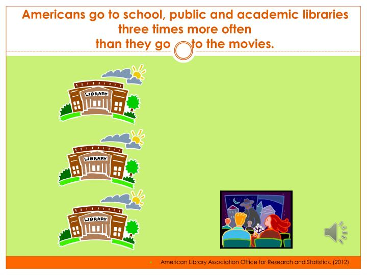 Americans go to school, public and academic libraries