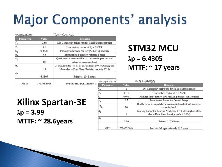 Major Components